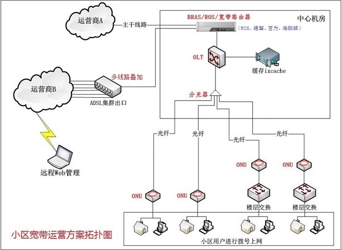 农村房屋电路布线图